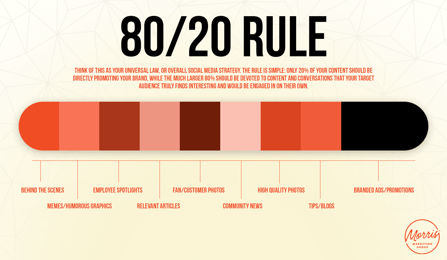 The 80/20 Rule of Sex and Dating. Theory or Fact